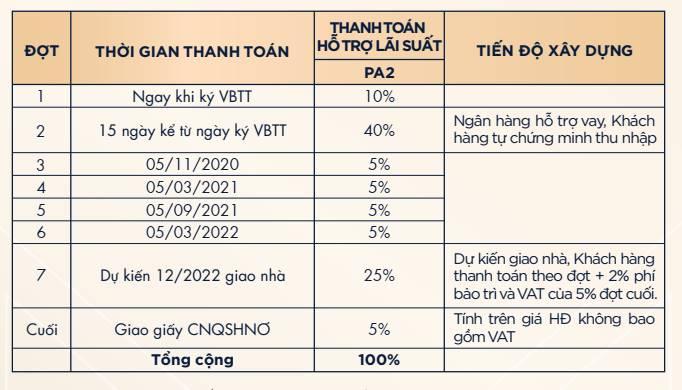 Lich-Thanh-Toan-vay-ngan-hang-bank-Du-An-PTTT-The-Grand-Manhattan-Q1-Novaland