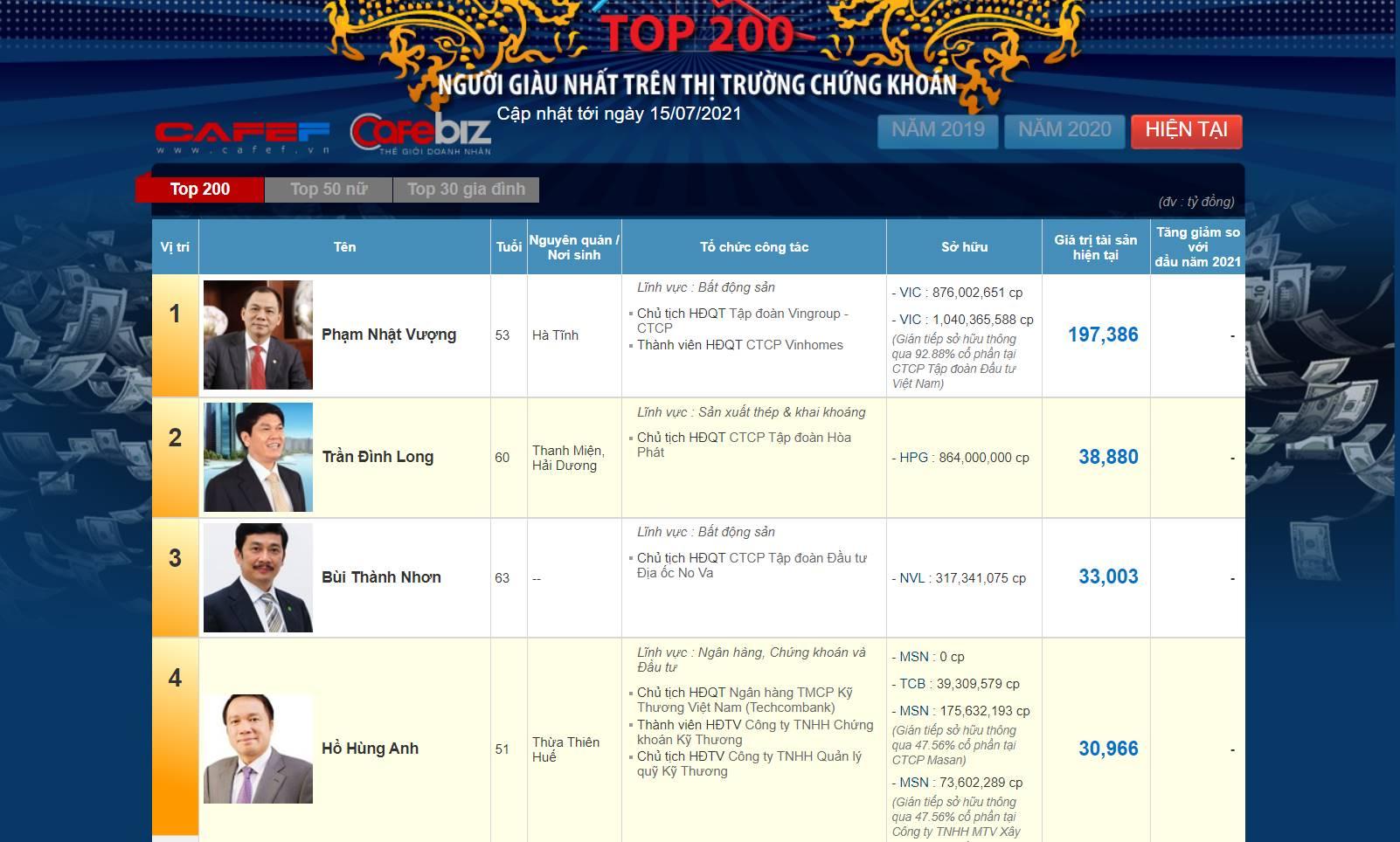 top-200-nguoi-giau-nhat-thi-truong-chung-khoan-2021